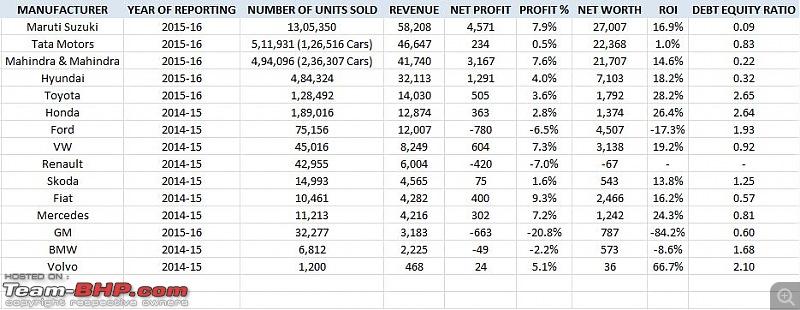 Actual Revenues & Profits of car manufacturers (via company filings)-capture.jpg