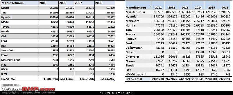 How some car manufacturers have evolved in just 5 - 10 years...and some haven't-sales200516.jpg
