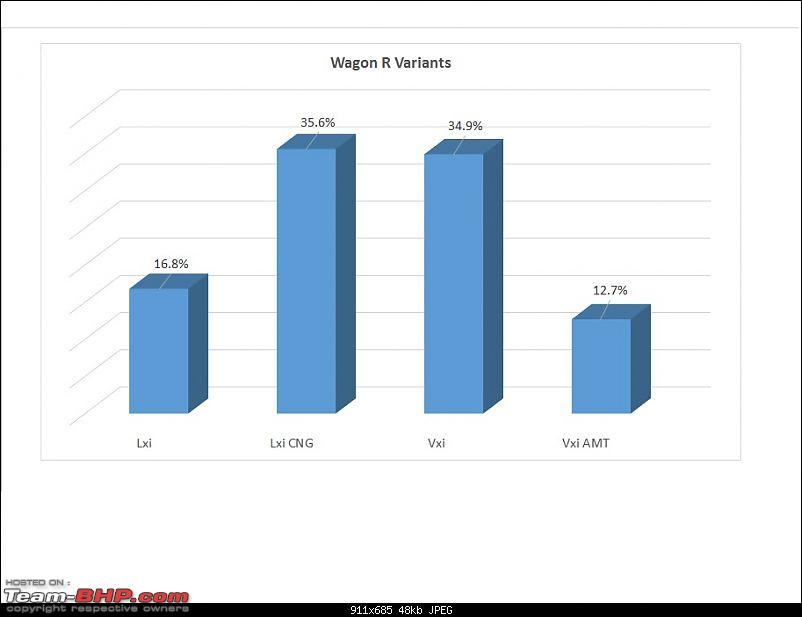 Analysis: Which is the most popular variant?-wagonrsales.jpg