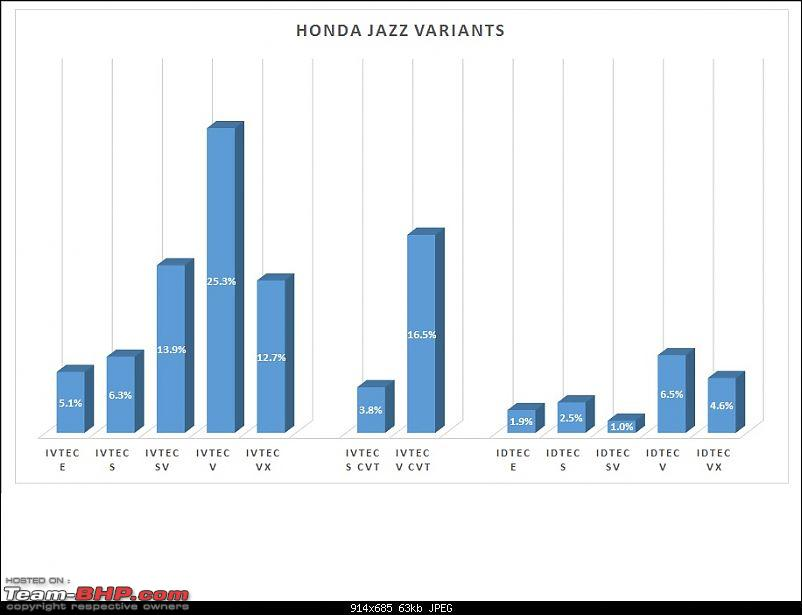 Analysis: Which is the most popular variant?-jazzvariants.jpg