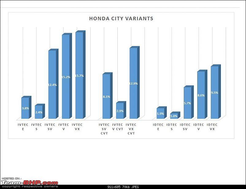 Analysis: Which is the most popular variant?-hondacity.jpg