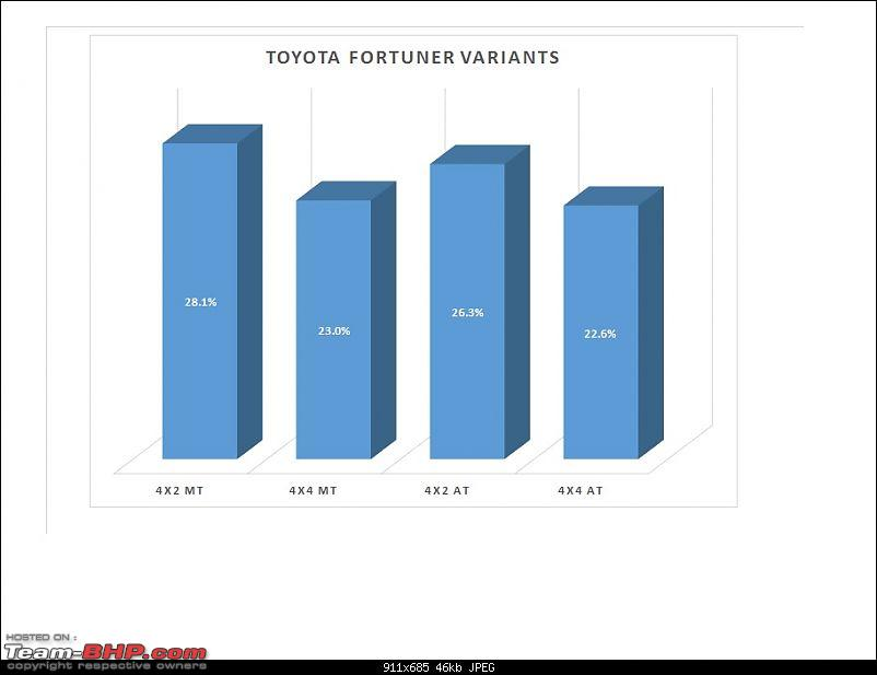 Analysis: Which is the most popular variant?-fortuner.jpg