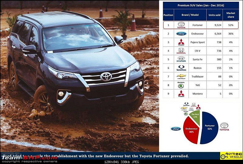 April 2017 : Indian Car Sales Figures & Analysis-2016_toyota-fortuner-leads-premium-suv-segment.jpg
