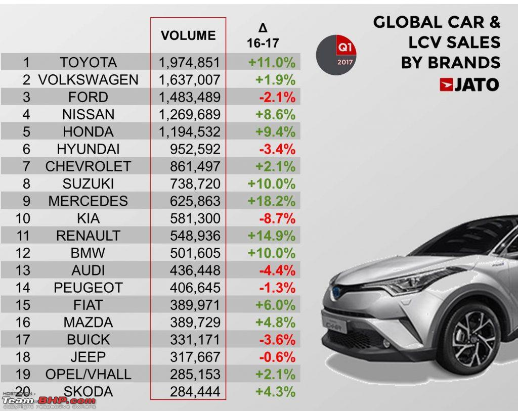 Car Manufacturer Ranking  Sales