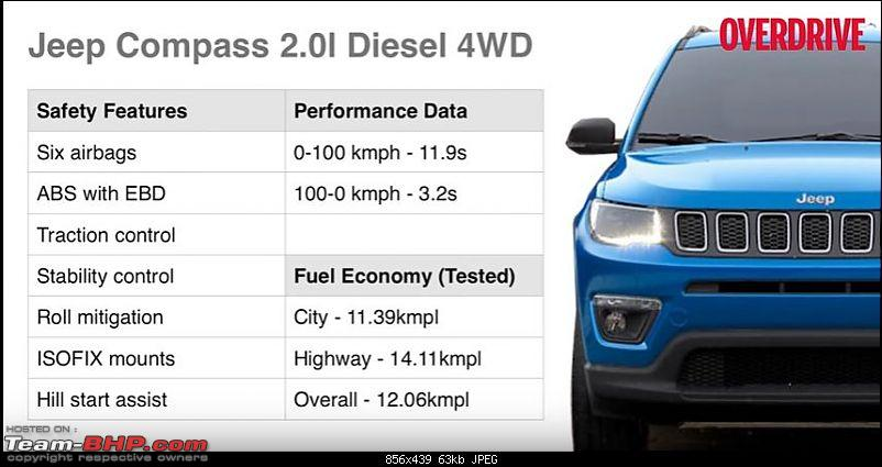 Meeting the Jeep Compass. EDIT: Priced between 14.95 to 20.65 lakhs-jeepdata.jpg