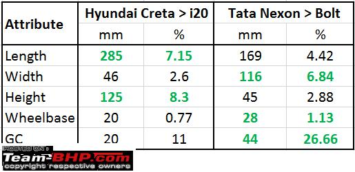 Name:  creta_i20_vs_nexon_bolt.PNG