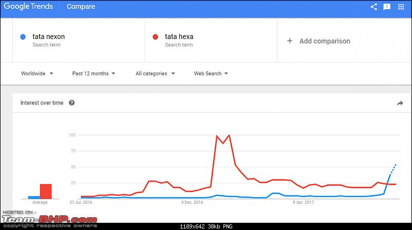 The Tata Nexon, now launched at Rs. 5.85 lakhs-googletrends.png