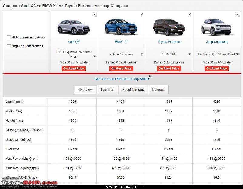 Meeting the Jeep Compass. EDIT: Priced between 14.95 to 20.65 lakhs-comparisson.png