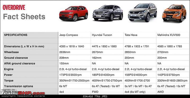 Meeting the Jeep Compass. EDIT: Priced between 14.95 to 20.65 lakhs-jeep-compass-gc.jpg