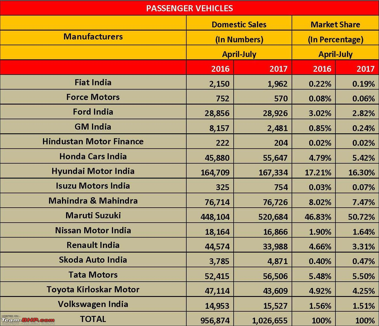 July 2017 Indian Car Sales Figures Amp Analysis Page 5 Team Bhp