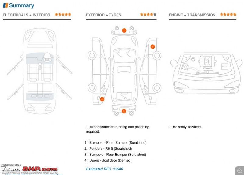 """The """"USED"""" Car Price Check Thread-cars24summary1.jpg"""