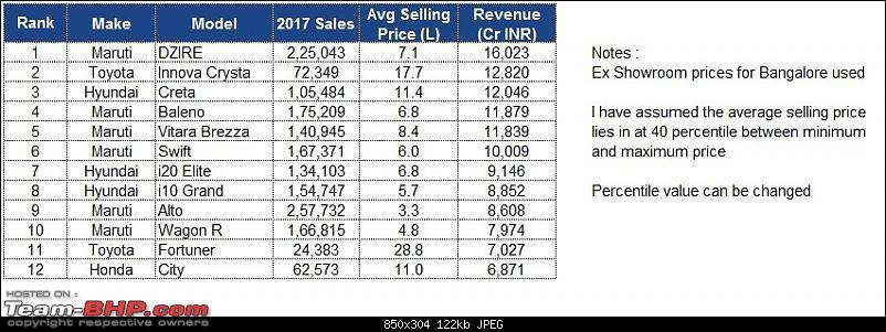Indian Car Sales: Interesting charts depicting brand, budget, fuel & body style preferences-11.jpg