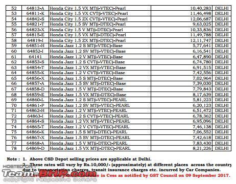 Name:  Honda CSD Prices Delhi Page 2.JPG Views: 6765 Size:  79.8 KB