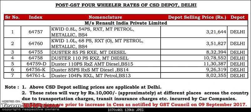 Buying a car through the CSD. EDIT: Revised eligibility criteria on Page #5-renault-csd-prices-delhi.jpg