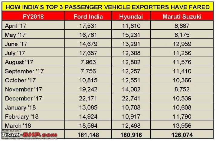 March 2018 Indian Car Sales Figures Analysis Team Bhp
