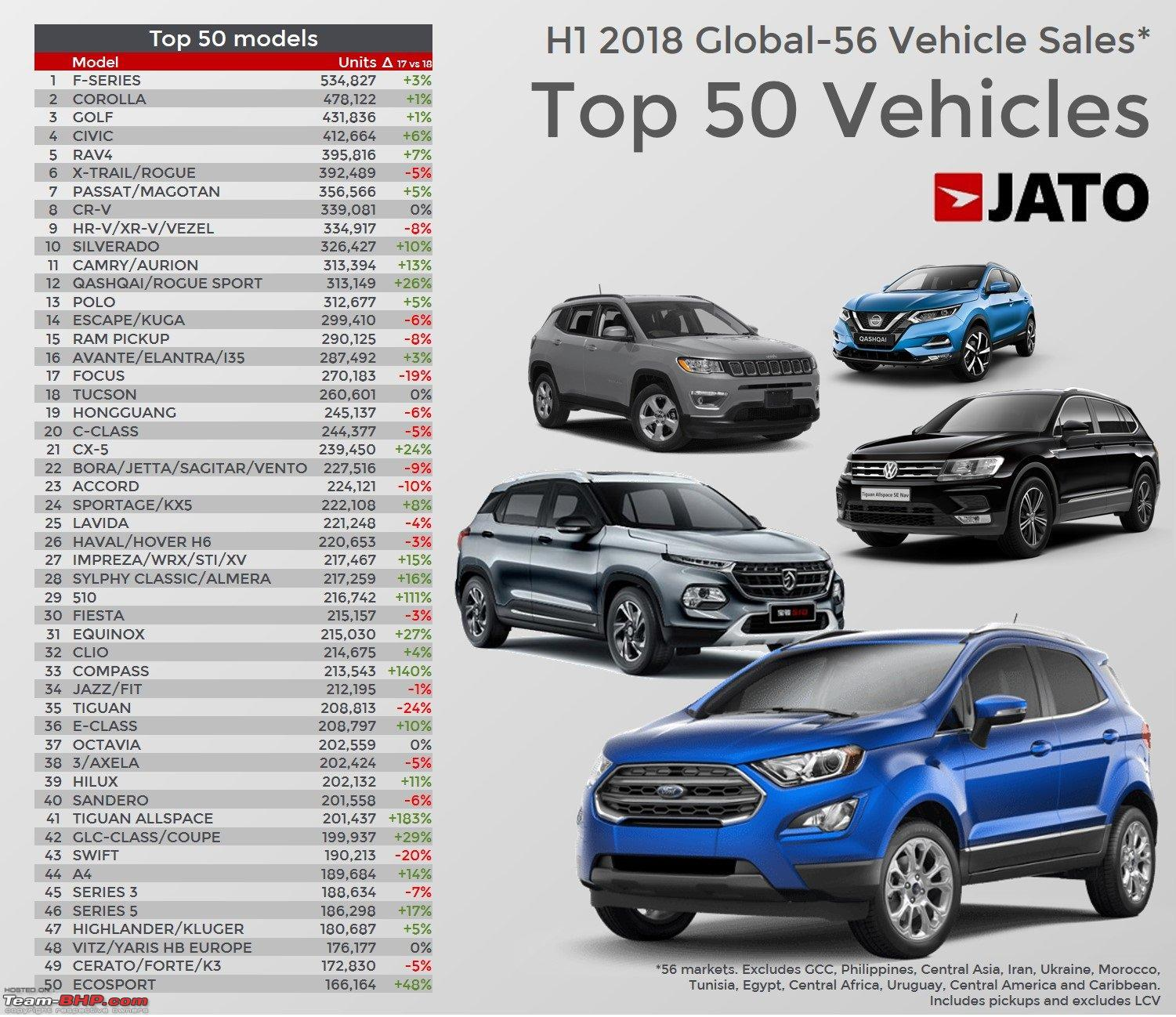 July 2018 : Indian Car Sales Figures & Analysis