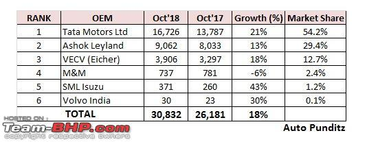 October 2018 Indian Car Sales Figures Analysis Page 3 Team Bhp