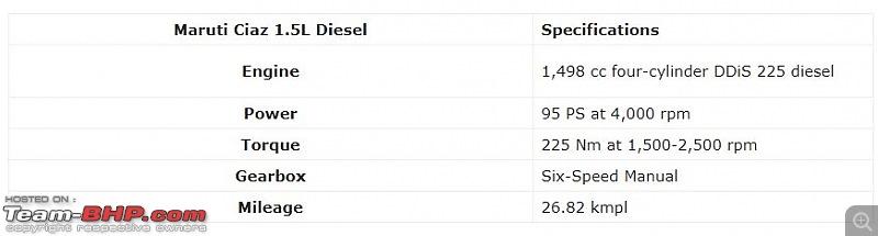 Rumour: Maruti successfully tests Ciaz 1.5L diesel-1.jpg