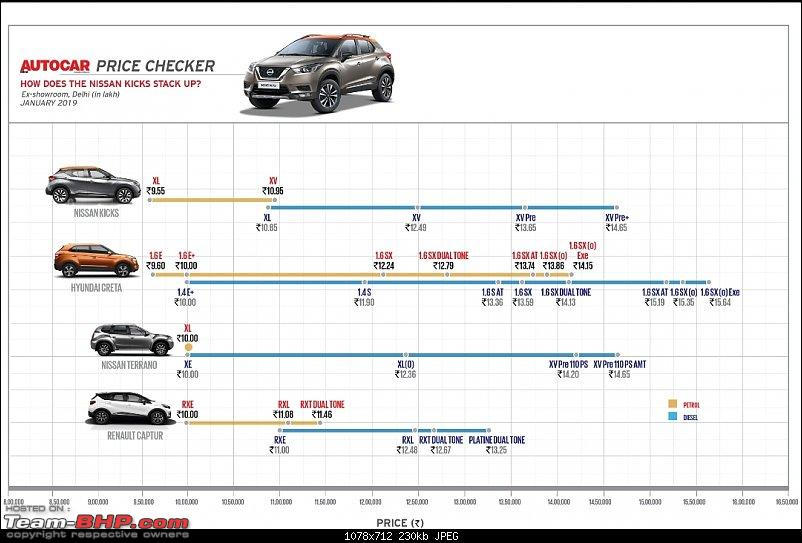 The Nissan Kicks Crossover. EDIT: Launched at Rs. 9.55 lakhs-screenshot_20190122142617_twitter.jpg