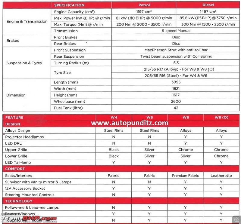 The Mahindra XUV300, aka Ssangyong Tivoli. Edit: Launched @ 7.9 lakhs-1.jpg