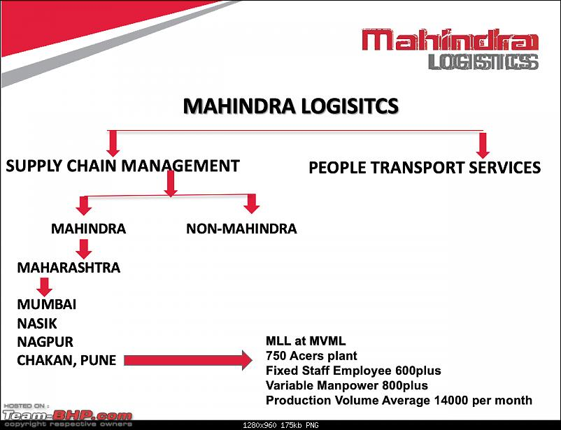 Mahindra Logistics : An insight into automotive logistics at a car factory-1a.png