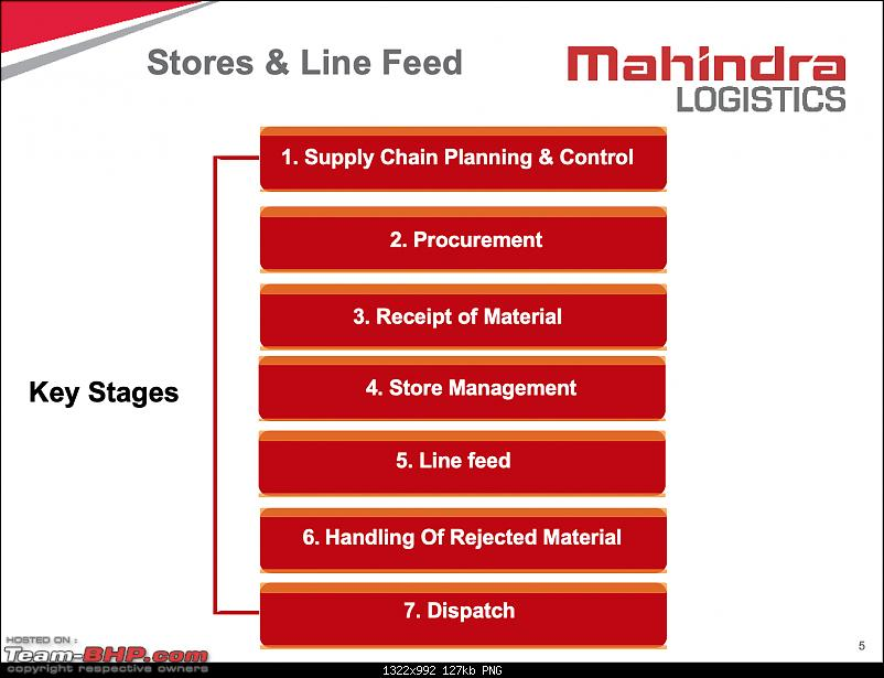 Mahindra Logistics : An insight into automotive logistics at a car factory-3a.png