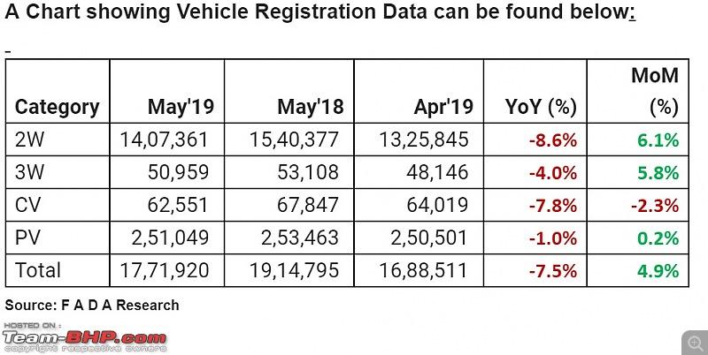 May 2019 : Indian Car Sales Figures & Analysis-annotation-20190614-153937.jpg