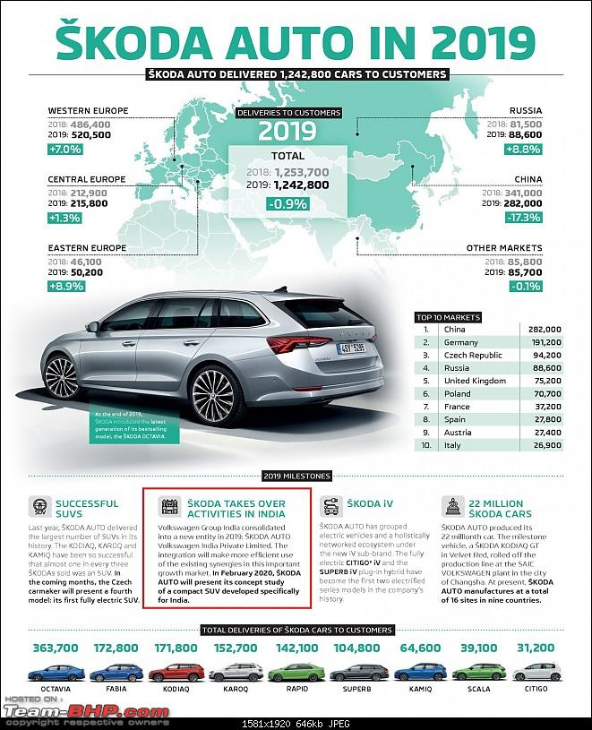 Skoda in control of VW's product development for India; car based on MQB-A0-IN platform coming-200113infographicsskodacardeliveriesin20191581x1920.jpg
