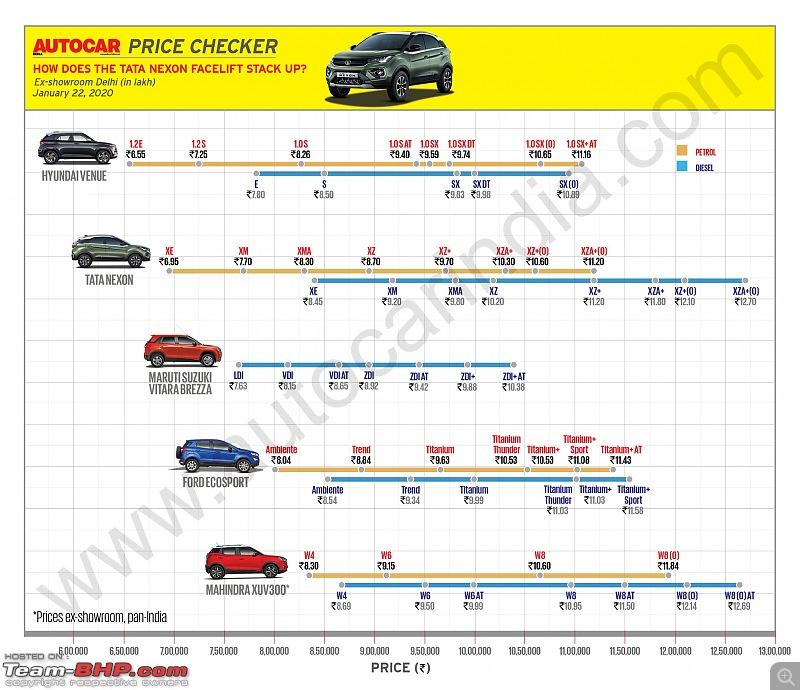 Tata Nexon Facelift spied. EDIT: Launched at Rs 6.95 lakh-eo5omdjxuaizziu.jpg