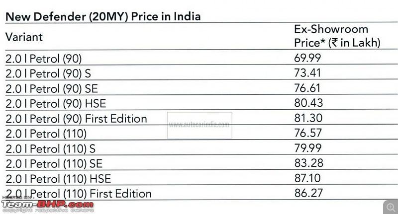 Next-gen Land Rover Defender priced at Rs. 70 lakh; bookings open-imageuploadedbyteambhp1582715216.743889.jpg