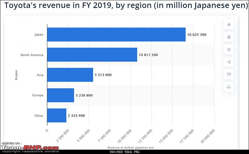 Toyota to follow Maruti-Suzuki's low cost business model in India-toyota-revenue.png