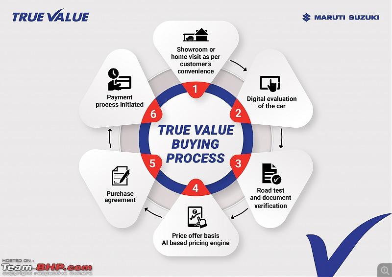 "Maruti True Value starts ""Cars24-like"" car buying service-maruti-suzuki-true-value.jpg"