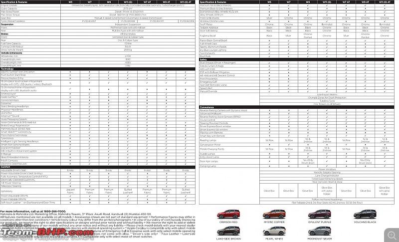 No AWD on the Mahindra XUV500 BS6 (AT option continues)-new500.jpg