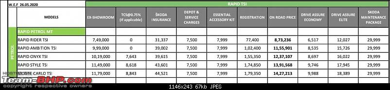 Would you buy the Skoda Rapid 1.0 (base trim) over similarly-priced Compact Sedans (higher trims)?-rapid.jpg