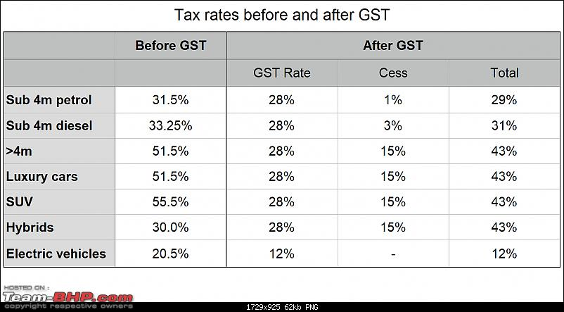 """Indian Car """"On-Road Pricing"""" explained : Ex-showroom prices, taxes, registration charges, etc-tax_rates_before_after_gst.png"""