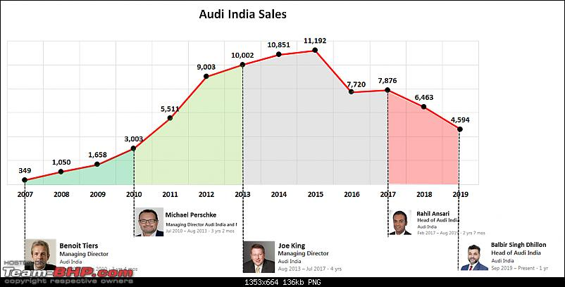 Whatever happened to Audi India? Why is the brand struggling since 2016?-.png