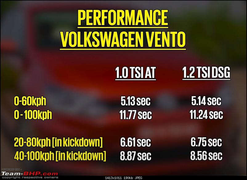 VW India discontinues DSG in Polo & Vento 1.0 TSI, replaces with torque converter AT-vento.jpg