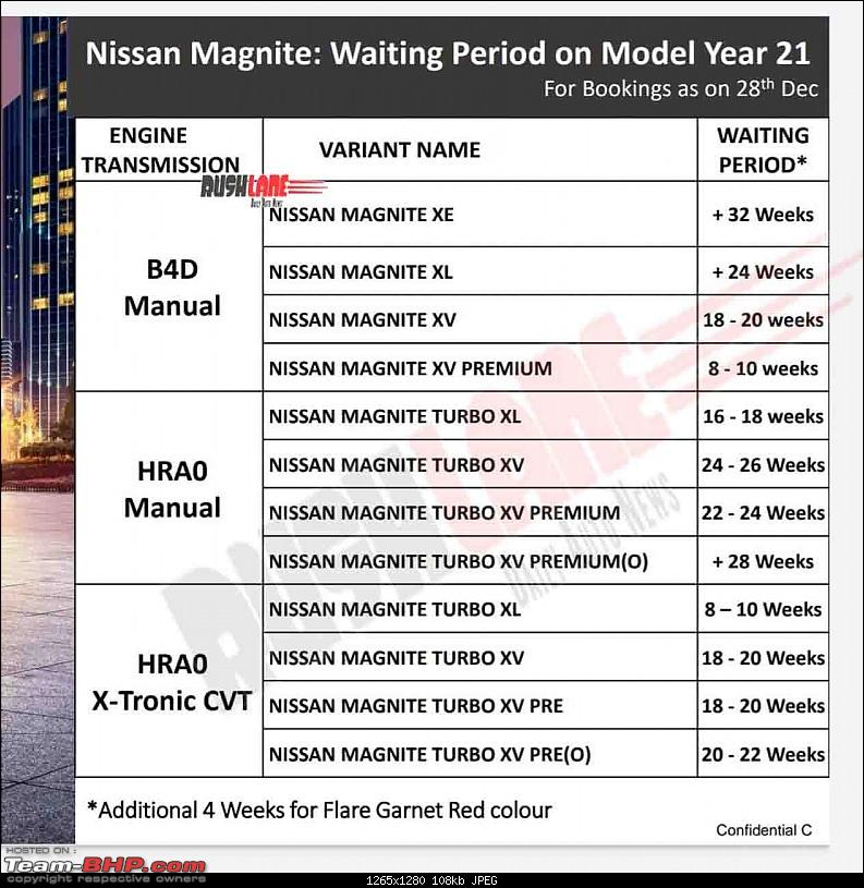 Nissan India Deathwatch - Will Nissan exit India?-7541ff1fe4c9453b89c346a7bd9aaa6d.jpeg