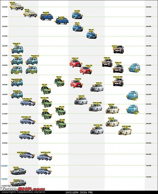 Price Map - 10/2009 - Maruti Suzuki-carpricemap.png
