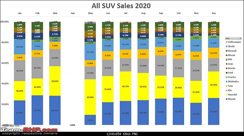 December 2020 : Indian Car Sales Figures & Analysis-all-suv-sales-2020.png