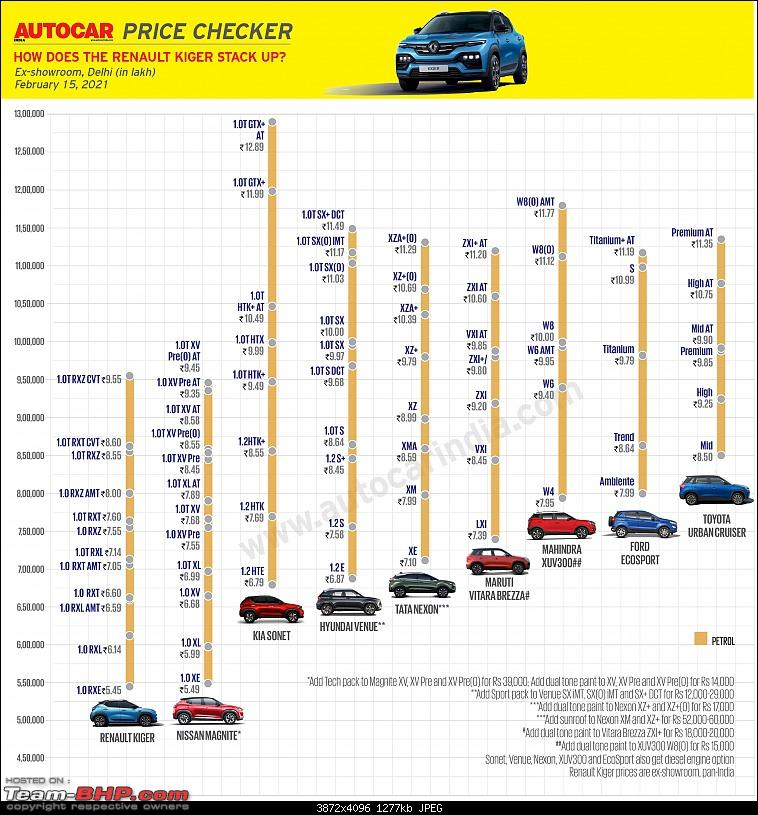 Renault Kiger Crossover launched at Rs. 5.45 lakh. EDIT: Driving report on page 19-20210215_225406.jpg
