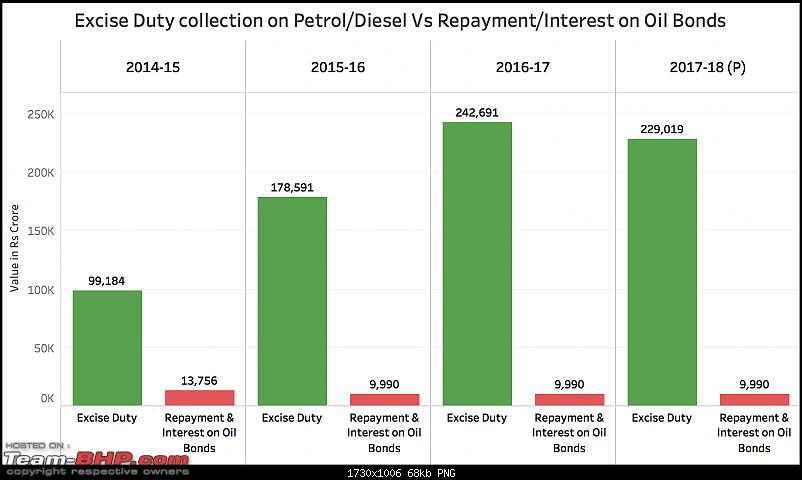 Regular petrol hits a century for the first-ever time in India-excise-collection-vs-repayment-oilbonds.png
