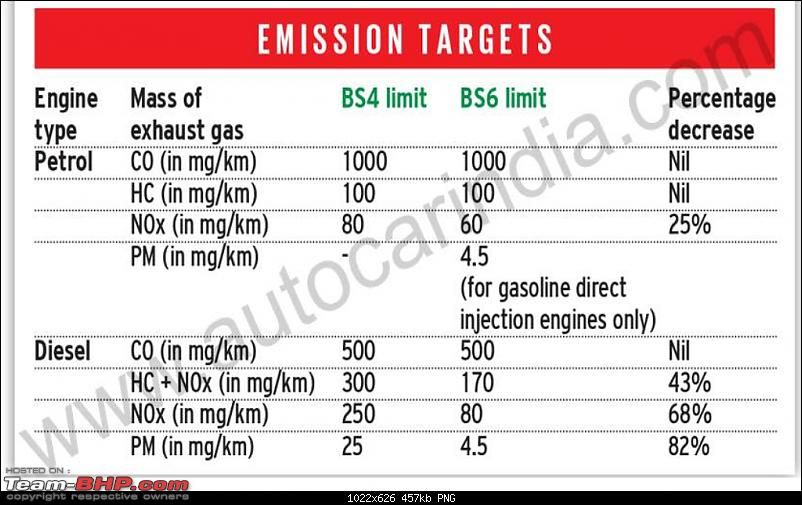 Maruti's BS6 1.5L diesel engine is almost ready | EDIT: Company drops diesel plans-untitled.png