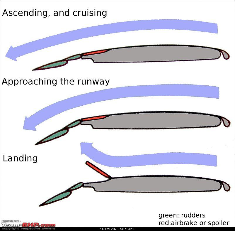 How commercial aviation safety has transformed passenger car technology-wing_steering_components.jpg