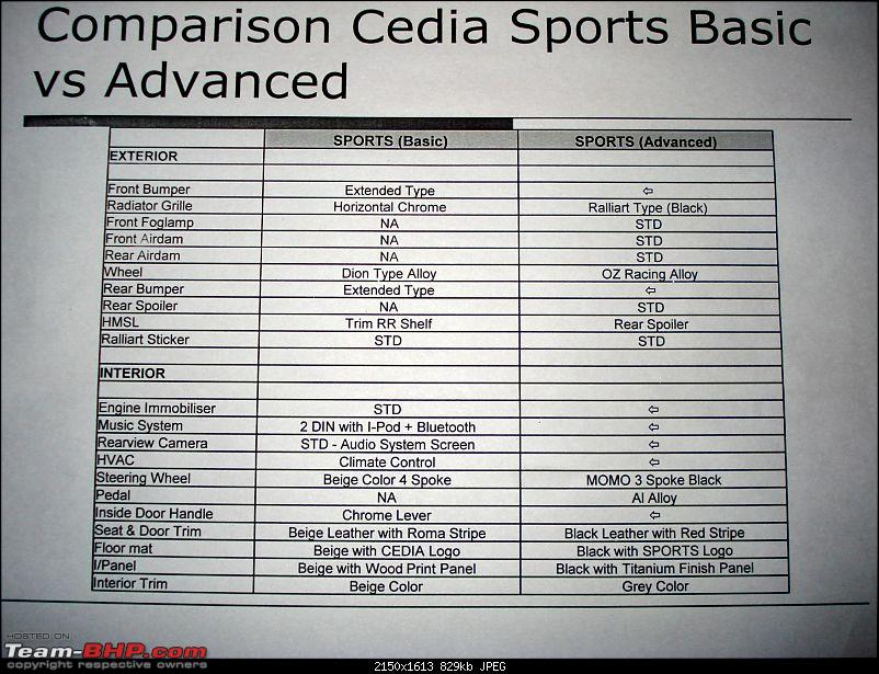 Cedia Spirit relaunched as cedia sports basic at Rs. 9,30,000-dsc03835.jpg