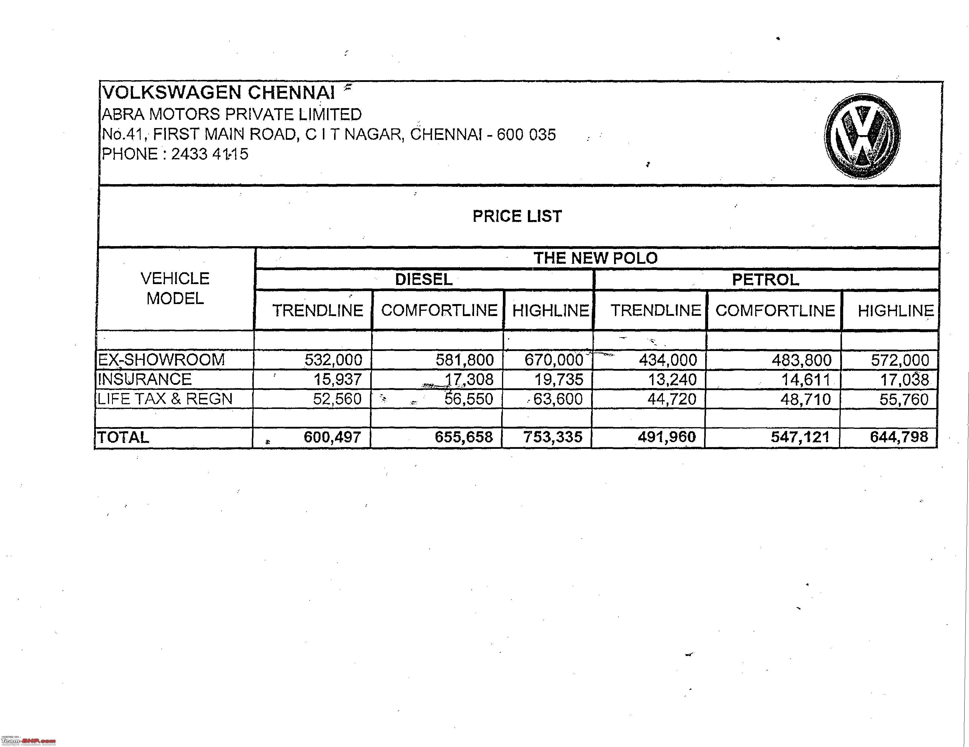VW Polo Diesel = Polo Bluemotion everywhere else? - Team-BHP