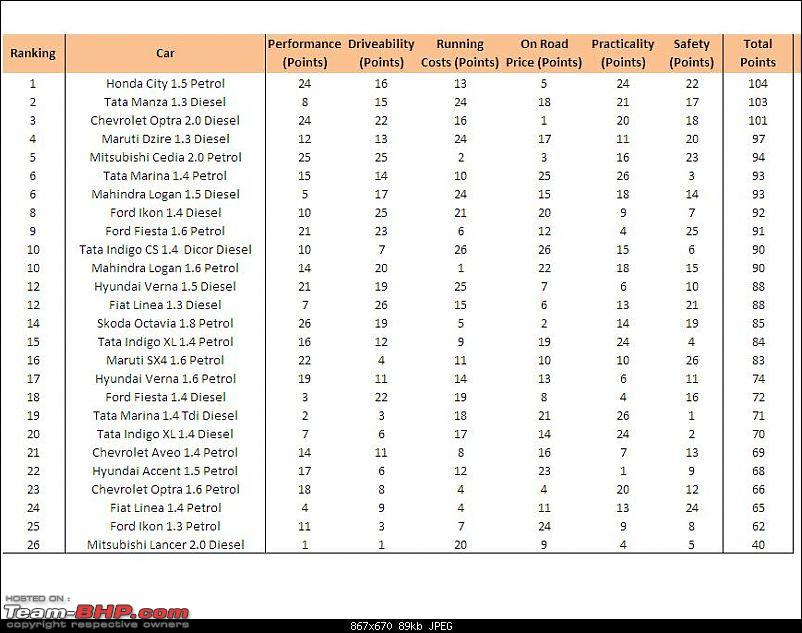 Sedans Under Rs. 12 Lacs - A Quantitative Ranking-total.jpg