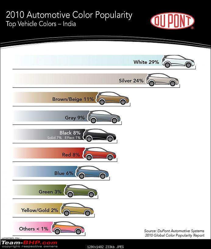 2010 DuPont Automotive Color Popularity Report-05dupont.jpg