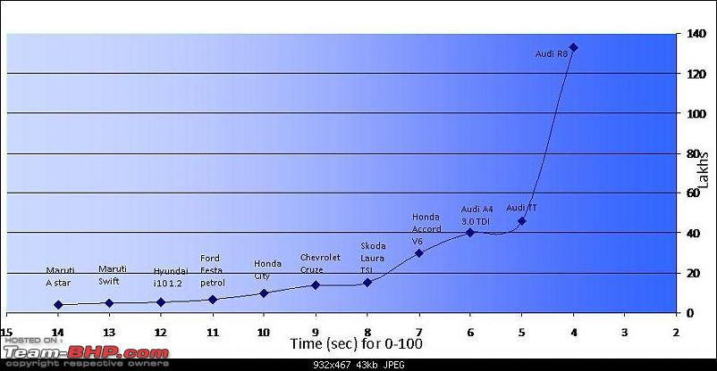How much does a one second cost: 0-100kmph time vs lowest price-0100.jpg