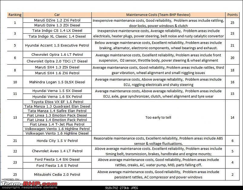 Sedans Under Rs. 12 Lacs - A Quantitative Ranking-maintenance.jpg